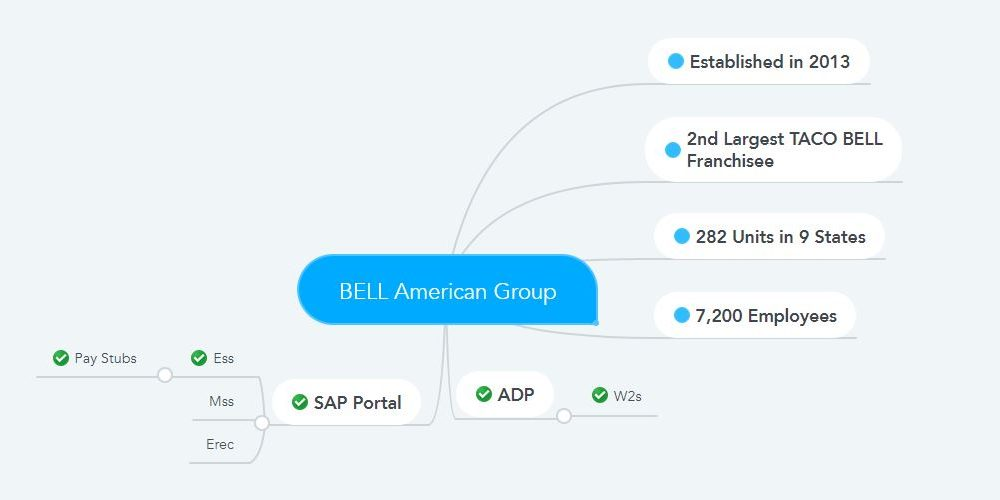 Bell American Group Pay Stubs & W2s