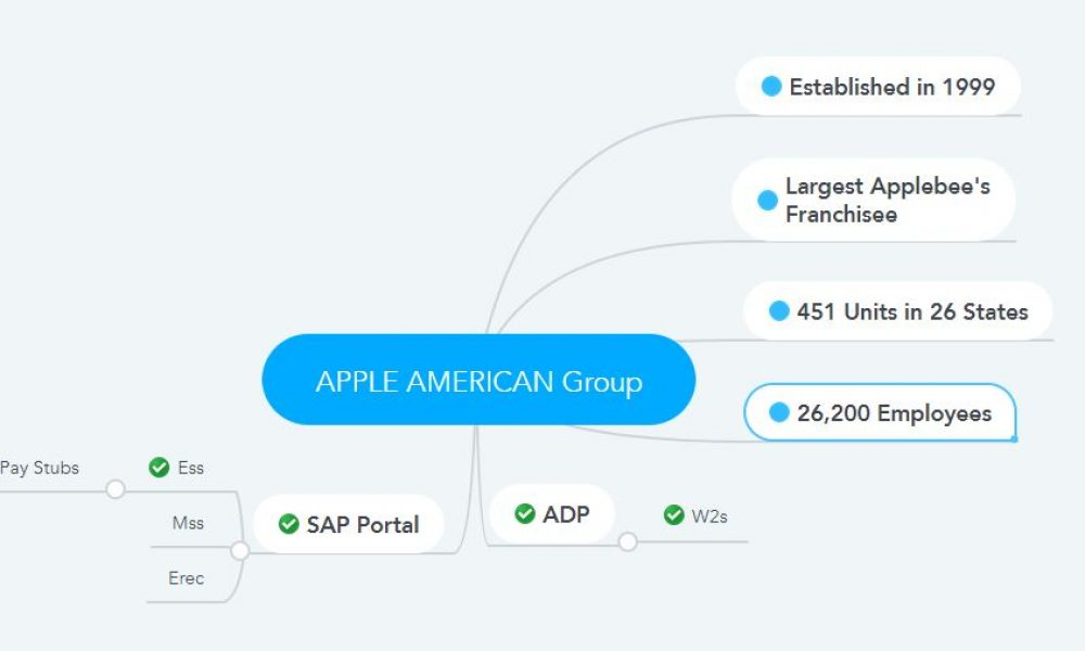 Apple American Group Pay Stubs & W2s