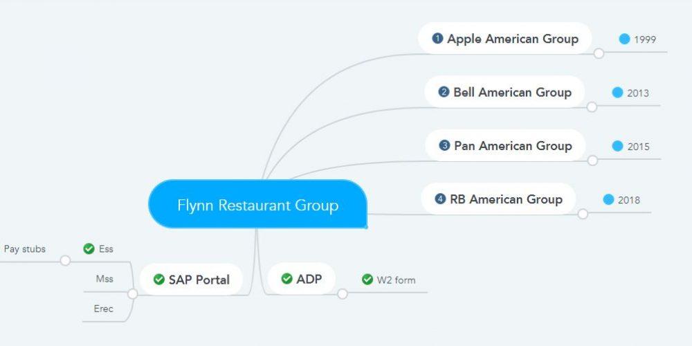 Flynn Restaurant Group Pay Stubs & W2s