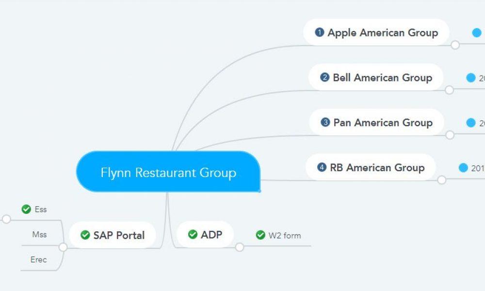 flynn group pay stubs