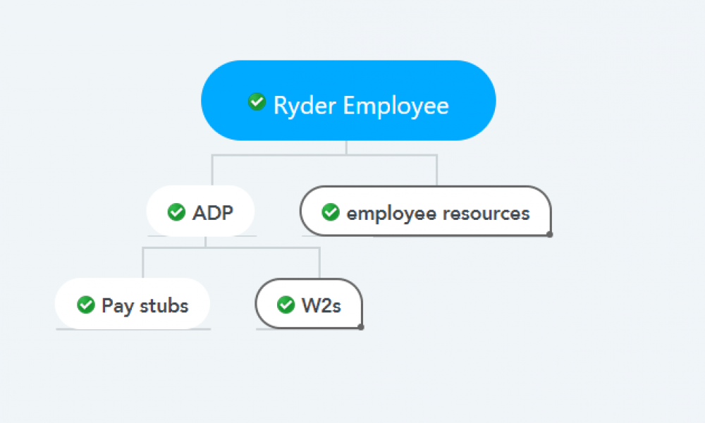 Ryder Employee Pay stubs & W2s
